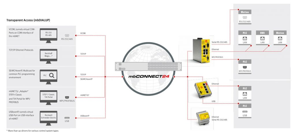 Schema remote service portaal mbCONNECT24