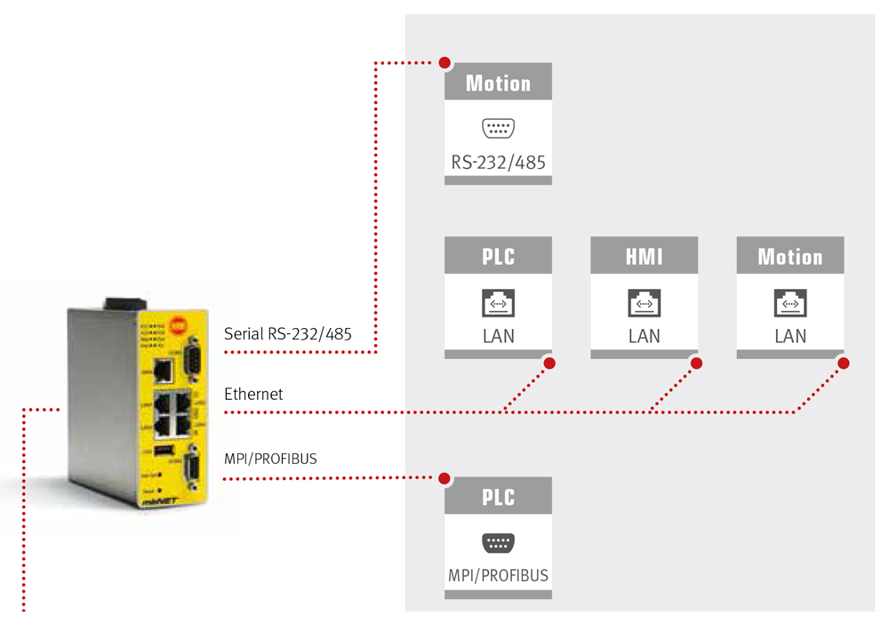 mbNET schema verschillende interfaces