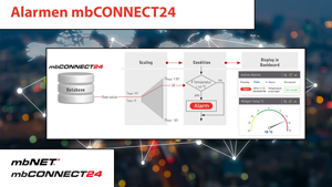 4S-video alarmen mbconnect24