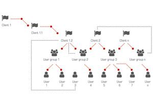 How To Do Gebruikersbeheer mbCONNECT24
