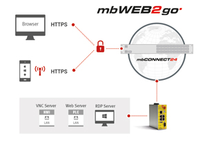 How To Do mbWEB2go instellingen