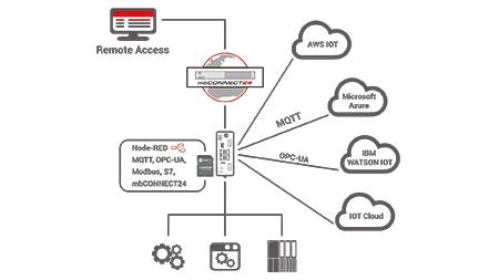 Secure IIoT voor nieuwsbrief