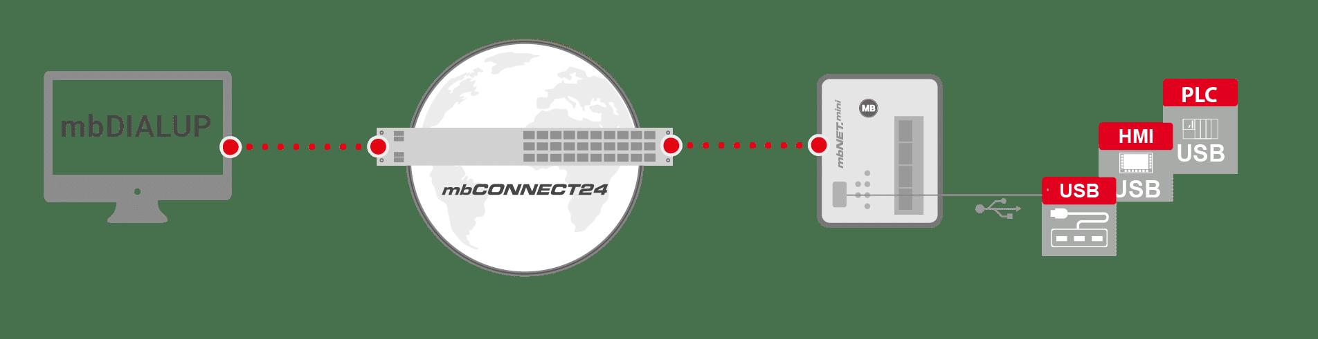 2021 Schema USB over IP