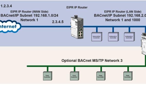 Gebruik BASrouters en IP routers om te communiceren tussen subnetten