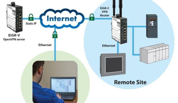 Inzicht in Self-Hosted veilige VPN communicatie op afstand over het internet